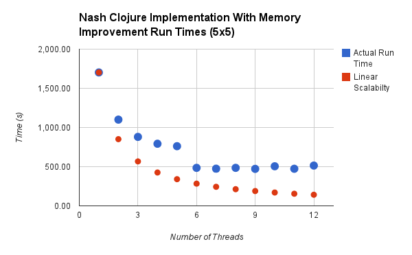 Nash Clojure implementation (with memory fix) run times chart